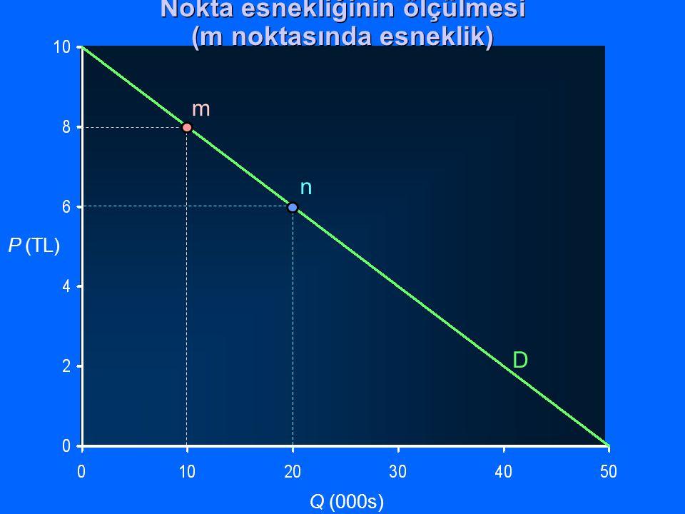 P (TL) Q (000s) D m n Nokta esnekliğinin ölçülmesi (m noktasında esneklik)