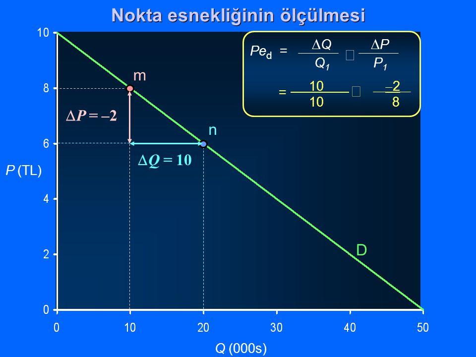 P (TL) Q (000s)  Q  P Q 1 P 1  Pe d = 10  2 10 8  = D m n  Q = 10  P = –2 Nokta esnekliğinin ölçülmesi