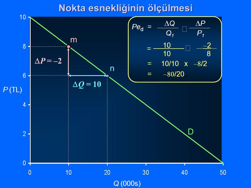 P (TL) Q (000s)  Q  P Q 1 P 1  Pe d = 10  2 10 8  = = 10/10 x  /2 =  /20 D m n  Q = 10  P = –2 Nokta esnekliğinin ölçülmesi