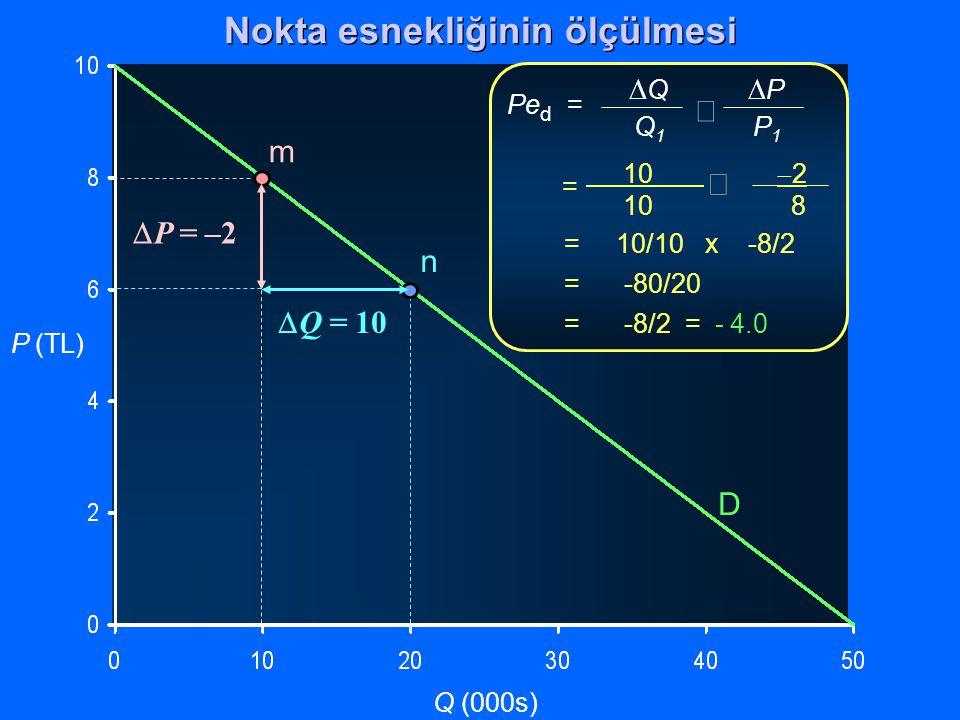 P (TL) Q (000s)  Q  P Q 1 P 1  Pe d = 10  2 10 8  = = 10/10 x -8/2 = -80/20 = -8/2 = - 4.0 D m n  Q = 10  P = –2 Nokta esnekliğinin ölçülmesi