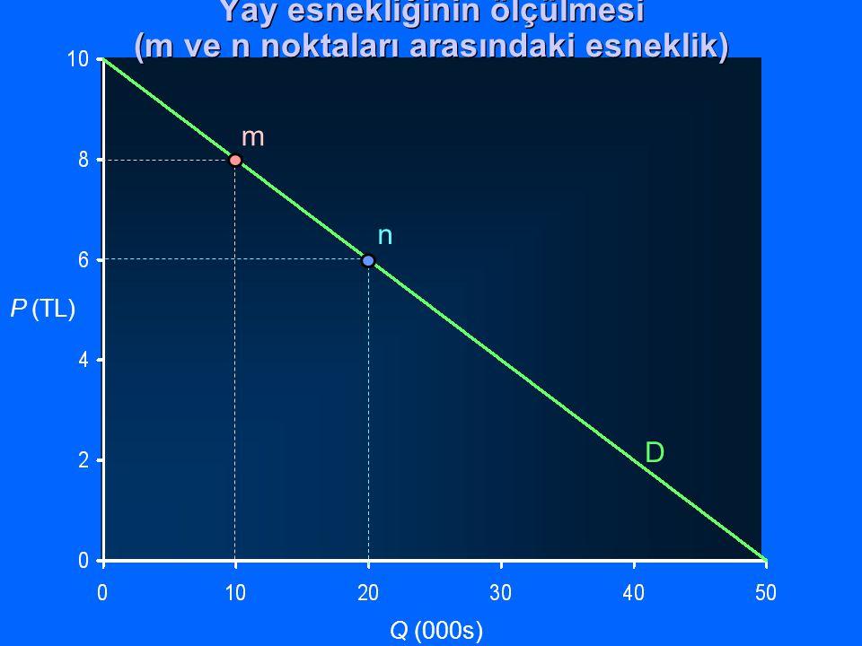 P (TL) Q (000s) D m n Yay esnekliğinin ölçülmesi (m ve n noktaları arasındaki esneklik)