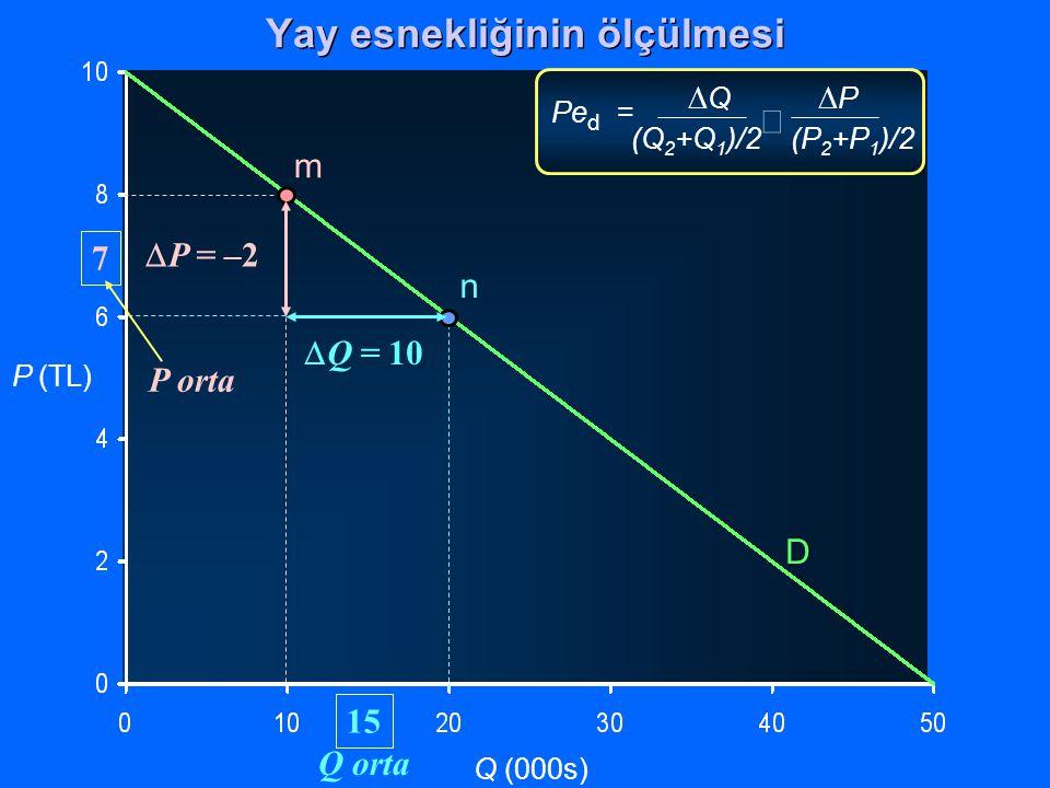 P (TL) Q (000s)  Q  P (Q 2 +Q 1 )/2 (P 2 +P 1 )/2  Pe d = D m n  Q = 10  P = –2 P orta 7 Q orta 15 Yay esnekliğinin ölçülmesi
