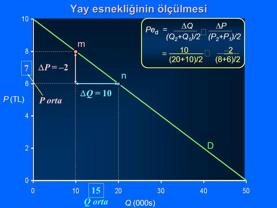 P (TL) Q (000s)  Q  P (Q 2 +Q 1 )/2 (P 2 +P 1 )/2  Pe d = 10  2 (20+10)/2(8+6)/2  = D m n  Q = 10  P = –2 P orta 7 Q orta 15 Yay esnekliğinin ö