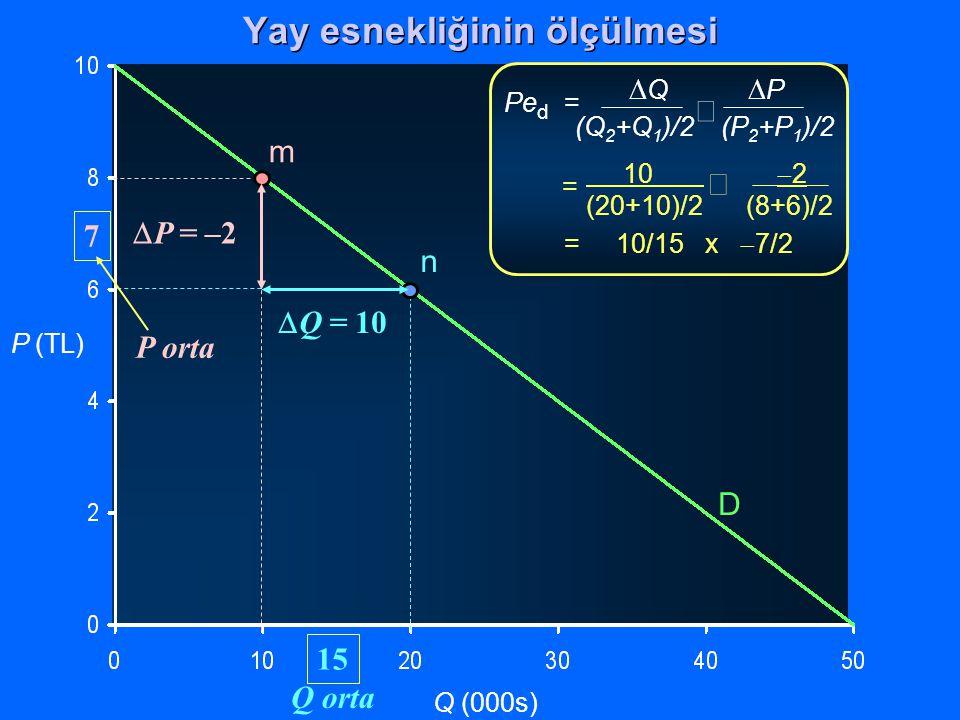 P (TL) Q (000s)  Q  P (Q 2 +Q 1 )/2 (P 2 +P 1 )/2  Pe d = 10  2 (20+10)/2(8+6)/2  = = 10/15 x  7/2 D m n  Q = 10  P = –2 P orta 7 Q orta 15 Ya