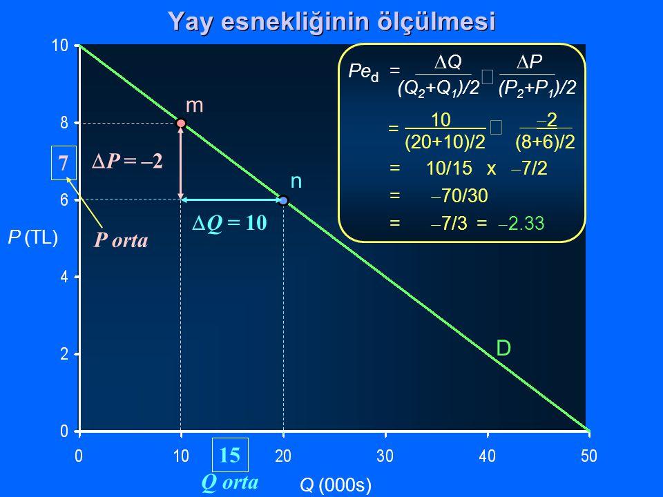 P (TL) Q (000s)  Q  P (Q 2 +Q 1 )/2 (P 2 +P 1 )/2  Pe d = 10  2 (20+10)/2(8+6)/2  = = 10/15 x  7/2 =  70/30 =  7/3 =  2.33 D m n  Q = 10  P