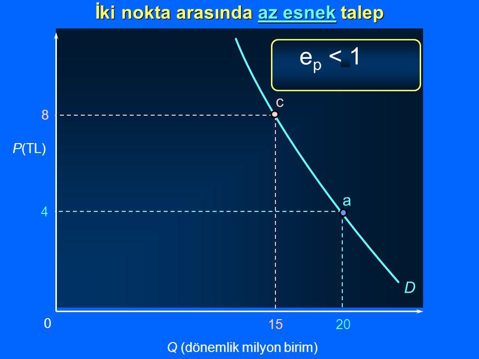 a 4 20 P(TL) Q (dönemlik milyon birim) 0 D İki nokta arasında az esnek talep 8 15 c e p < 1
