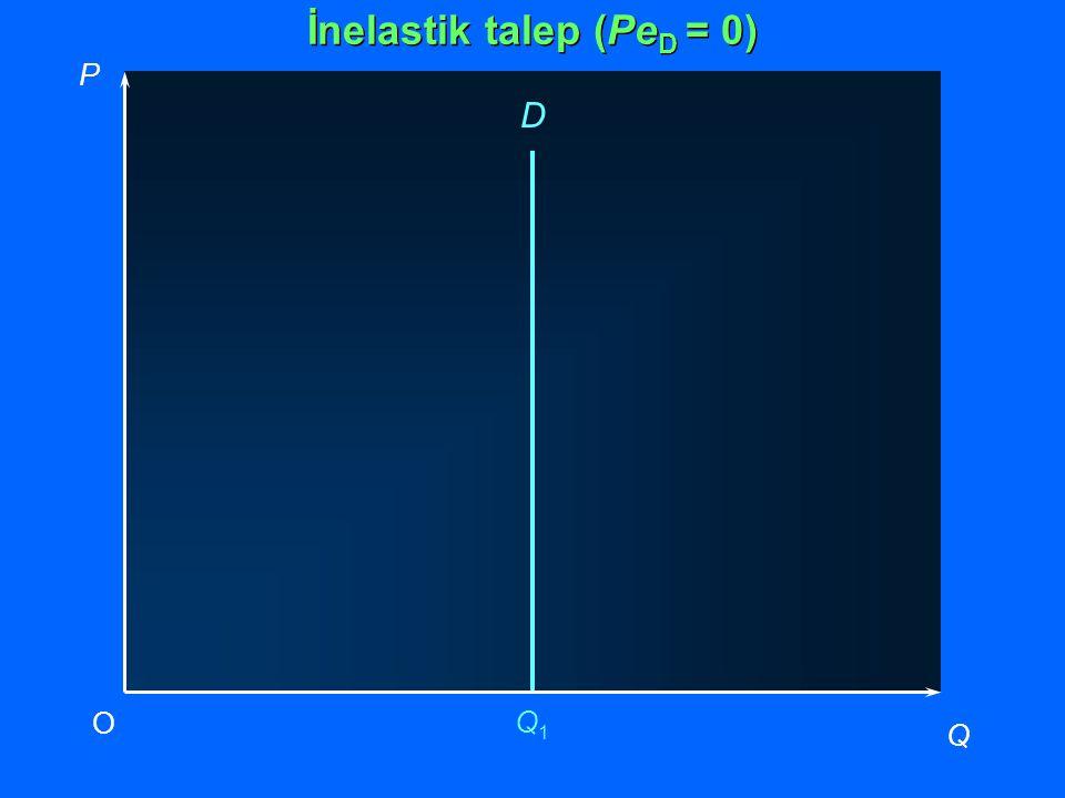 P Q O Q1Q1 D İnelastik talep (Pe D = 0)