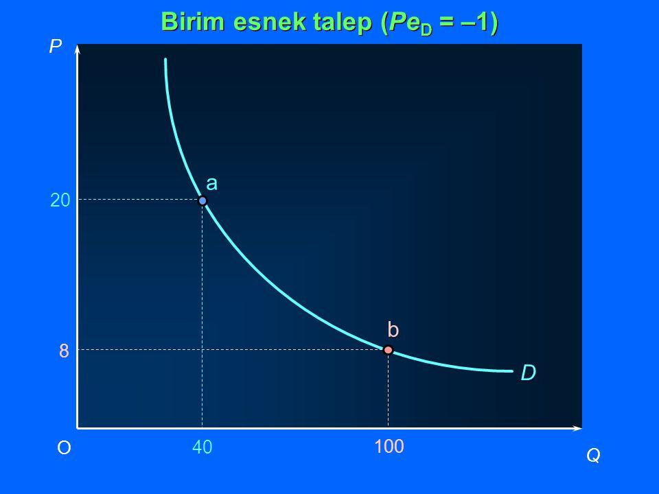 P Q O 40 20 D 100 8 a Birim esnek talep (Pe D = –1) b