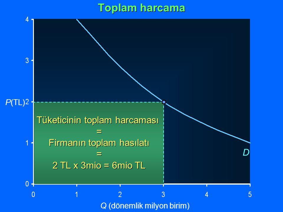 Tüketicinin toplam harcaması = Firmanın toplam hasılatı = 2 TL x 3mio = 6mio TL Tüketicinin toplam harcaması = Firmanın toplam hasılatı = 2 TL x 3mio