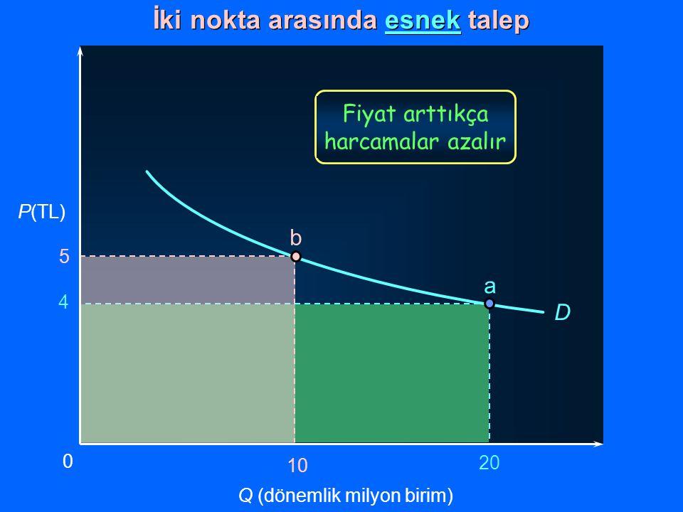 4 20 P(TL) Q (dönemlik milyon birim) 0 a D İki nokta arasında esnek talep Fiyat arttıkça harcamalar azalır 5 10 b