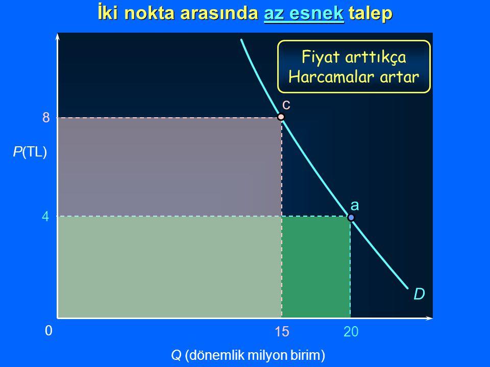 Fiyat arttıkça Harcamalar artar a 4 20 P(TL) Q (dönemlik milyon birim) 0 D İki nokta arasında az esnek talep 8 15 c