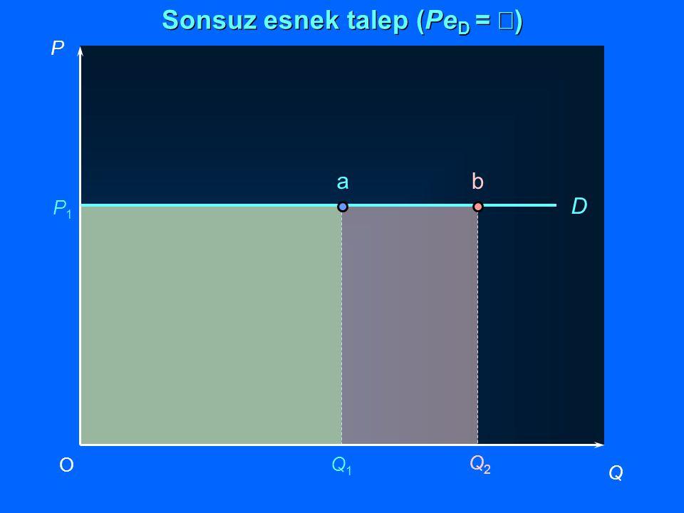 Q2Q2 P Q O Q1Q1 P1P1 D a b Sonsuz esnek talep (Pe D =  )
