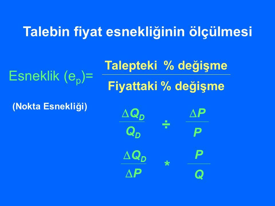 P (TL) Q (000s)  Q  P (Q 2 +Q 1 )/2 (P 2 +P 1 )/2  Pe d = 10  2 (20+10)/2(8+6)/2  = = 10/15 x  7/2 =  70/30 =  7/3 =  2.33 D m n  Q = 10  P = –2 P orta 7 Q orta 15 Yay esnekliğinin ölçülmesi
