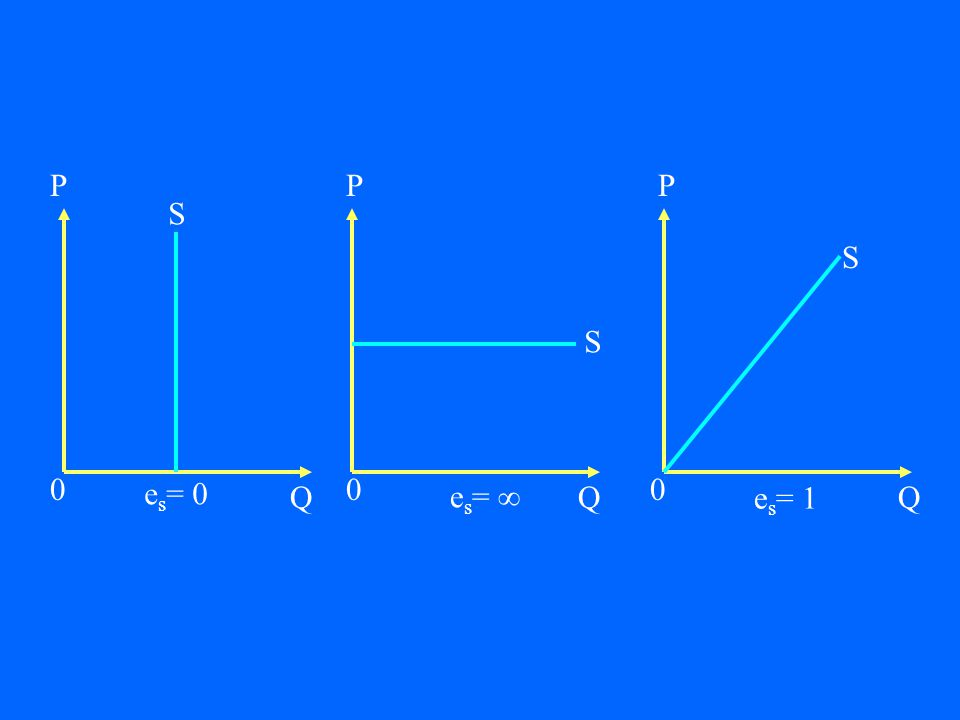 P Q 0 P Q 0 P Q 0 S S S e s = 0 e s =  e s = 1