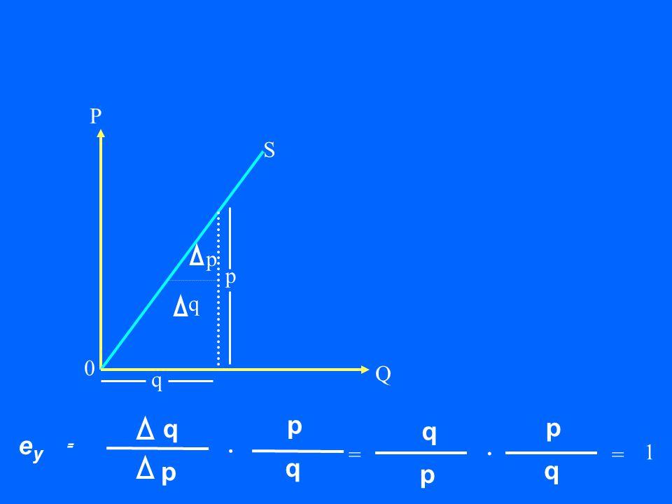 Q P 0 p p q S q e y = q p p q. = 1 = q p p q.