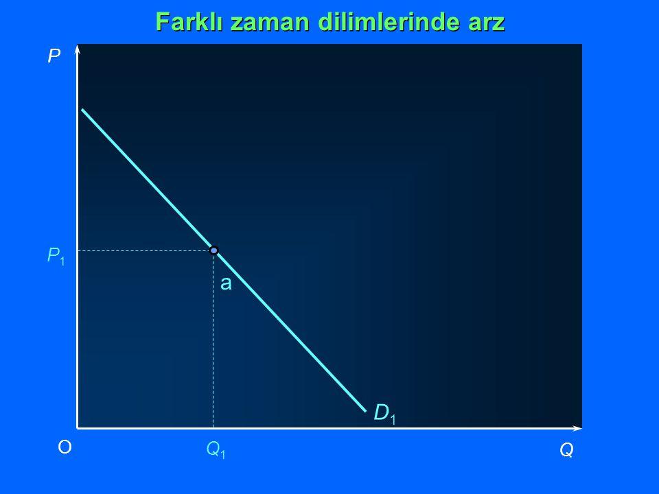 D1D1 P1P1 Q1Q1 P Q O a Farklı zaman dilimlerinde arz