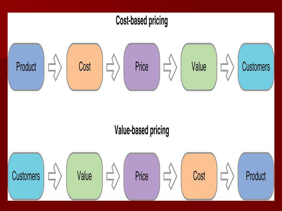 Rakip stratejileri ve fiyatları Fiyat koyarken, işletme rakip maliyet, Pazar öneri ve fiyatlarını da gözönüne almak durumundadır Fiyat koyarken, işletme rakip maliyet, Pazar öneri ve fiyatlarını da gözönüne almak durumundadır Tüketiciler ürün değeri hakkındaki yargılamalarını rakiplerinin aynı ürünlere koydukları fiyatlardan yola çıkarak yaparlar.