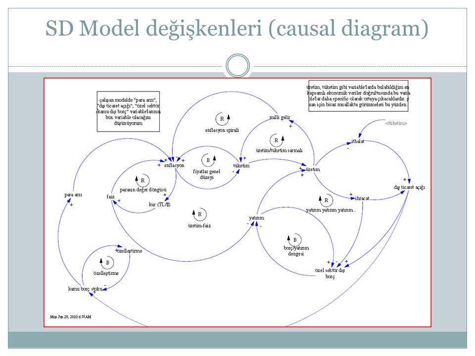 SD Model değişkenleri (causal diagram)