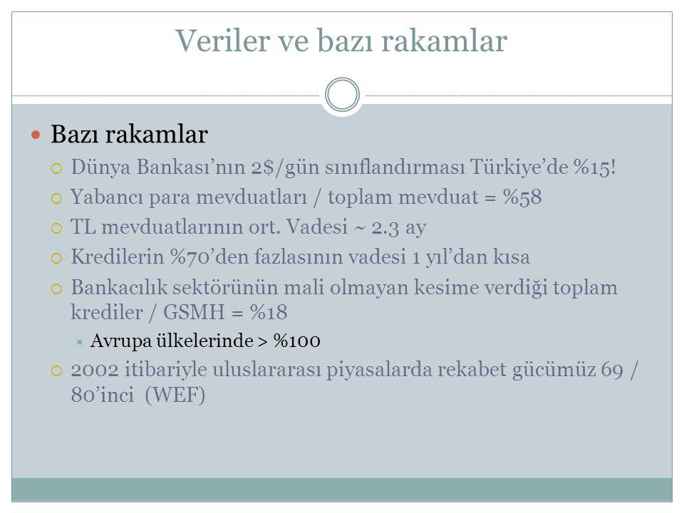 Veriler ve bazı rakamlar Bazı rakamlar  Dünya Bankası'nın 2$/gün sınıflandırması Türkiye'de %15!  Yabancı para mevduatları / toplam mevduat = %58 