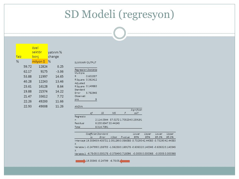 SD Modeli (regresyon) SUMMARY OUTPUT Regression Statistics Multiple R0.602007 R Square0.362412 Adjusted R Square0.149883 Standard Error5.782945 Observ