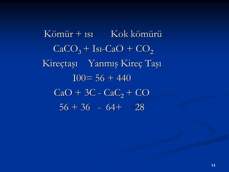 14 Kömür + ısıKok kömürü Kömür + ısıKok kömürü CaCO 3 + Isı-CaO + CO 2 CaCO 3 + Isı-CaO + CO 2 KireçtaşıYanmış Kireç Taşı I00= 56 + 440 CaO + 3C - CaC 2 + CO 56 + 36 - 64+ 28