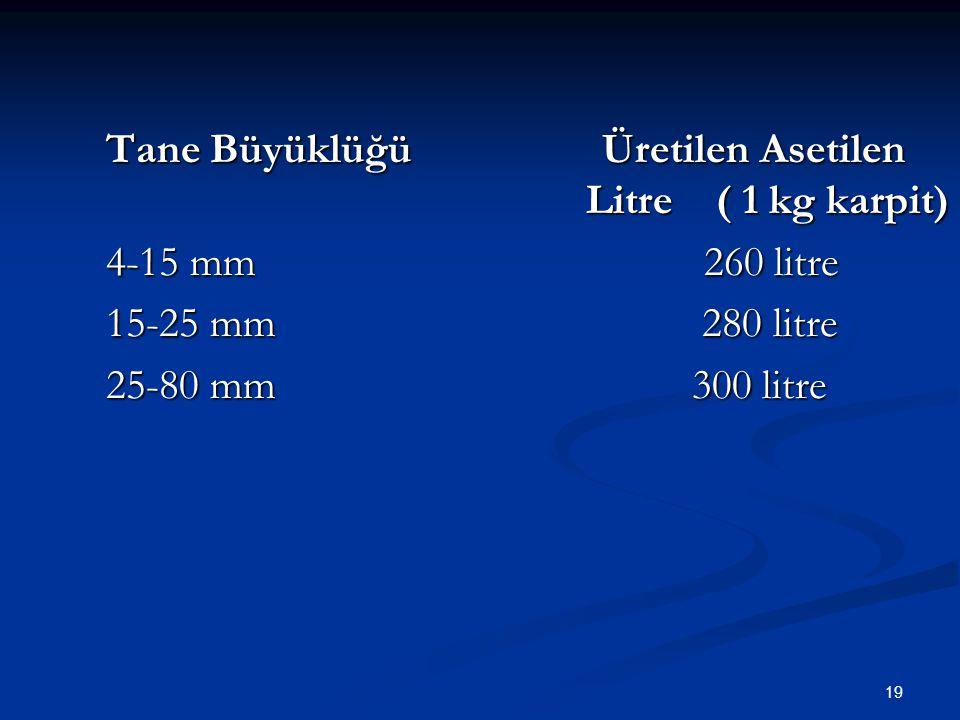 19 Tane Büyüklüğü Üretilen Asetilen Litre ( 1 kg karpit) 4-15 mm 260 litre 15-25 mm 280 litre 25-80 mm 300 litre