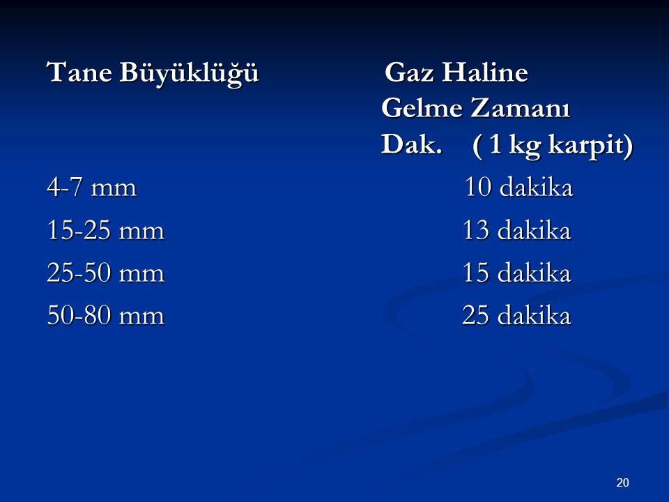 20 Tane Büyüklüğü Gaz Haline Gelme Zamanı Dak.