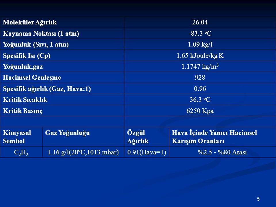 5 Moleküler Ağırlık26.04 Kaynama Noktası (1 atm)-83.3 o C Yoğunluk (Sıvı, 1 atm)1.09 kg/l Spesifik Isı (Cp)1.65 kJoule/kg K Yoğunluk,gaz1.1747 kg/m 3 Hacimsel Genleşme928 Spesifik ağırlık (Gaz, Hava:1)0.96 Kritik Sıcaklık36.3 o C Kritik Basınç6250 Kpa Kimyasal Sembol Gaz YoğunluğuÖzgül Ağırlık Hava İçinde Yanıcı Hacimsel Karışım Oranları C2H2C2H2 1.16 g/I(20ºC,1013 mbar)0.91(Hava=1)%2.5 - %80 Arası