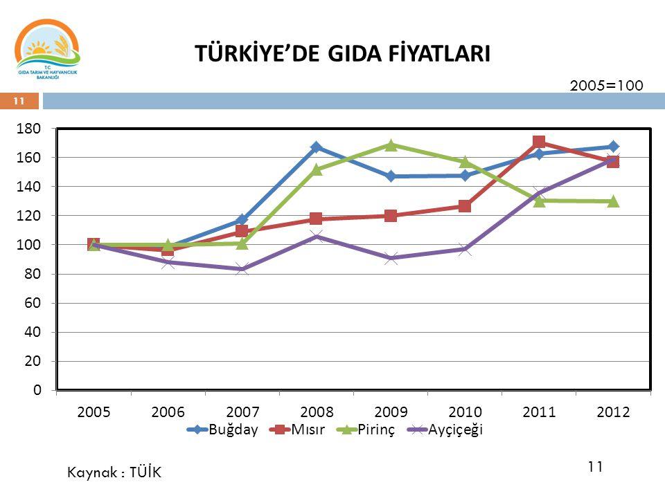 11 TÜRKİYE'DE GIDA FİYATLARI 11 Kaynak : TÜ İ K 2005=100