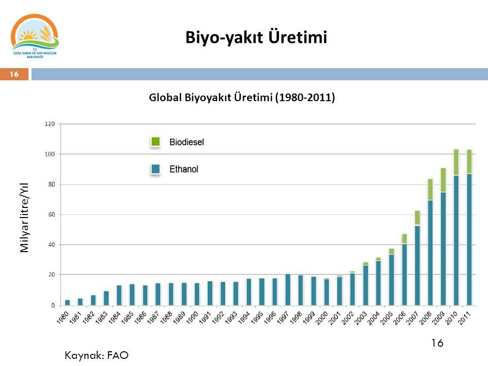 16 Biyo-yakıt Üretimi Global Biyoyakıt Üretimi (1980-2011) Milyar litre/Yıl Kaynak: FAO 16