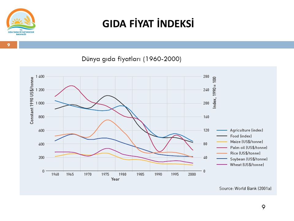 9 Dünya gıda fiyatları (1960-2000) 9 GIDA FİYAT İNDEKSİ