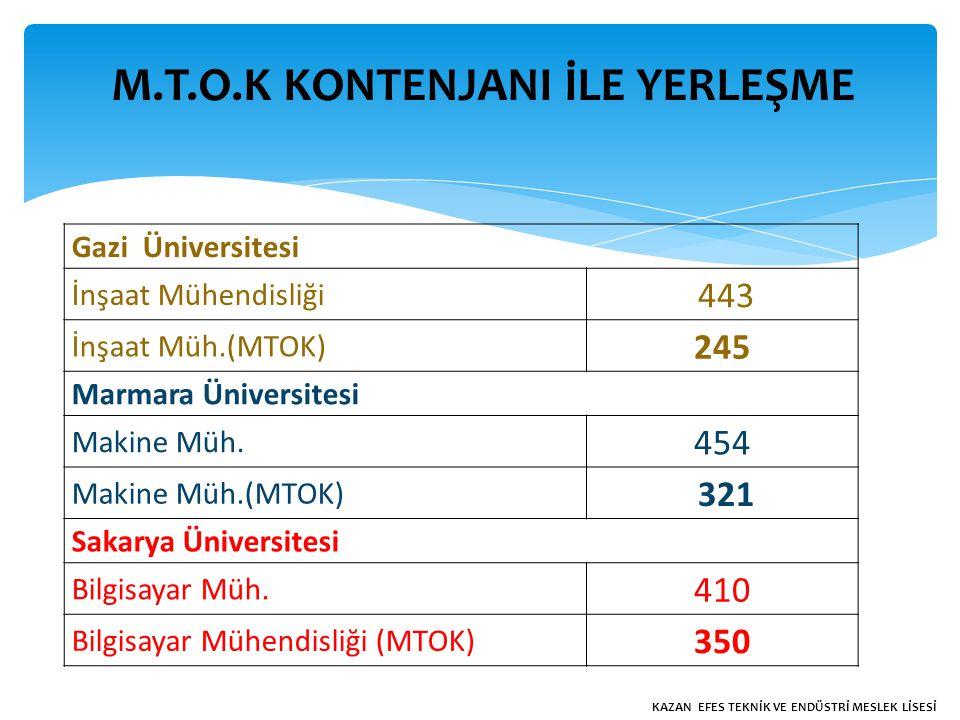 Gazi Üniversitesi İnşaat Mühendisliği 443 İnşaat Müh.(MTOK) 245 Marmara Üniversitesi Makine Müh.