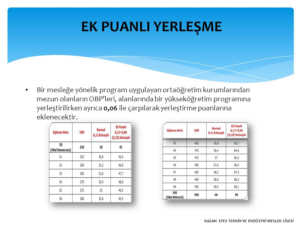 EK PUANLI YERLEŞME Bir mesleğe yönelik program uygulayan ortaöğretim kurumlarından mezun olanların OBP leri, alanlarında bir yükseköğretim programına yerleştirilirken ayrıca 0,06 ile çarpılarak yerleştirme puanlarına eklenecektir.