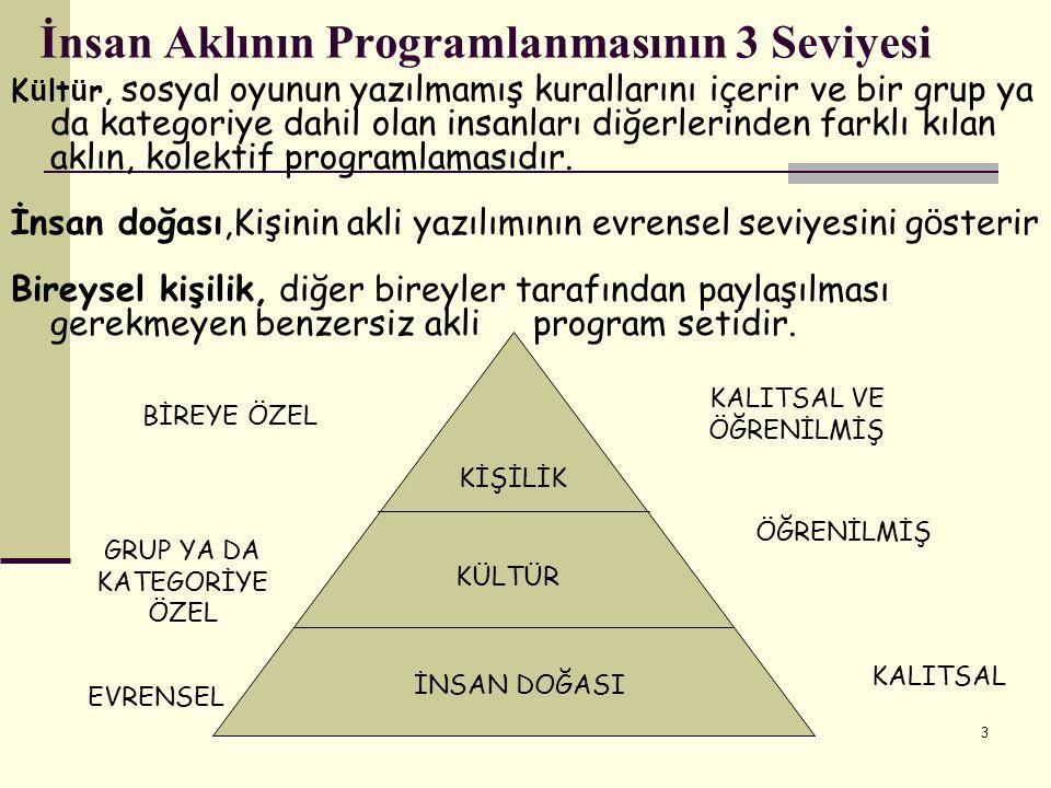 3 K ü lt ü r, sosyal oyunun yazılmamış kurallarını içerir ve bir grup ya da kategoriye dahil olan insanları diğerlerinden farklı kılan aklın, kolektif programlamasıdır.