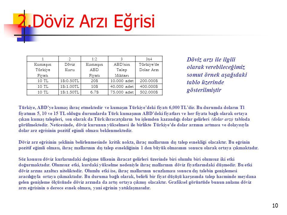 2.Döviz Arzı Eğrisi 10 121:233x4 Kumaşın Türkiye Fiyatı Döviz Kuru Kumaşın ABD Fiyatı ABD'nin Talep Miktarı Türkiye'de Dolar Arzı 10 TL1$:0.50TL20$10.