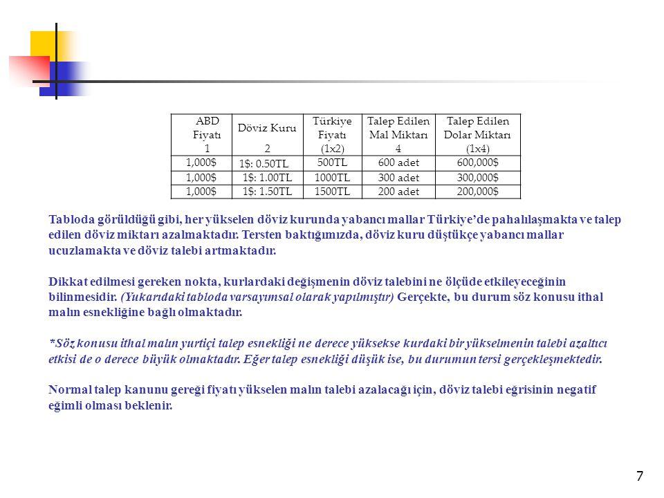 7 ABD Fiyatı Döviz Kuru Türkiye Fiyatı Talep Edilen Mal Miktarı Talep Edilen Dolar Miktarı 1 2 (1x2)4(1x4) 1,000$ 1$: 0.50TL 500TL600 adet600,000$ 1,0