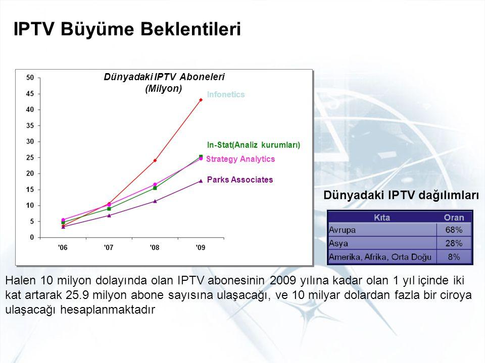 IPTV Büyüme Beklentileri Dünyadaki IPTV Aboneleri (Milyon) Dünyadaki IPTV Aboneleri (Milyon) Infonetics In-Stat(Analiz kurumları) Parks Associates Str