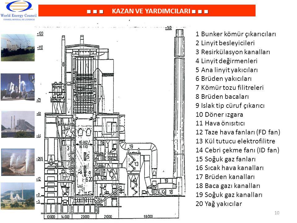 ■ ■ ■■ ■ ■ ■ ■ ■ KAZAN VE YARDIMCILARI ■ ■ ■ 1 Bunker kömür çıkarıcıları 2 Linyit besleyicileri 3 Resirkülasyon kanalları 4 Linyit değirmenleri 5 Ana