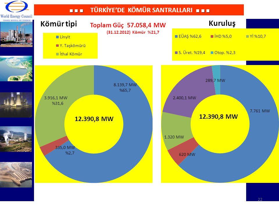 ■ ■ ■ ■ ■ ■ ■ ■ ■ TÜRKİYE'DE KÖMÜR SANTRALLARI ■ ■ ■ 8.139,7 MW %65,7 3.916,1 MW %31,6 12.390,8 MW 7.761 MW 2.365 MW 1.320 MW 289,7 MW Toplam Güç 57.0