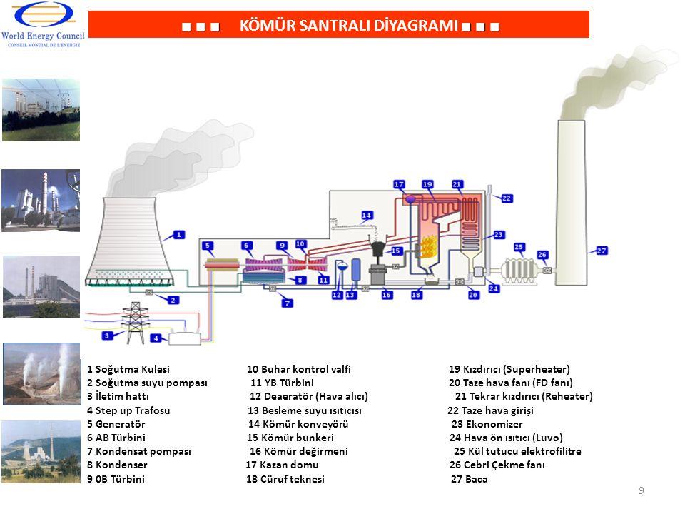 ■ ■ ■■ ■ ■ ■ ■ ■ KÖMÜR SANTRALI DİYAGRAMI ■ ■ ■ 1 Soğutma Kulesi 10 Buhar kontrol valfi 19 Kızdırıcı (Superheater) 2 Soğutma suyu pompası 11 YB Türbin