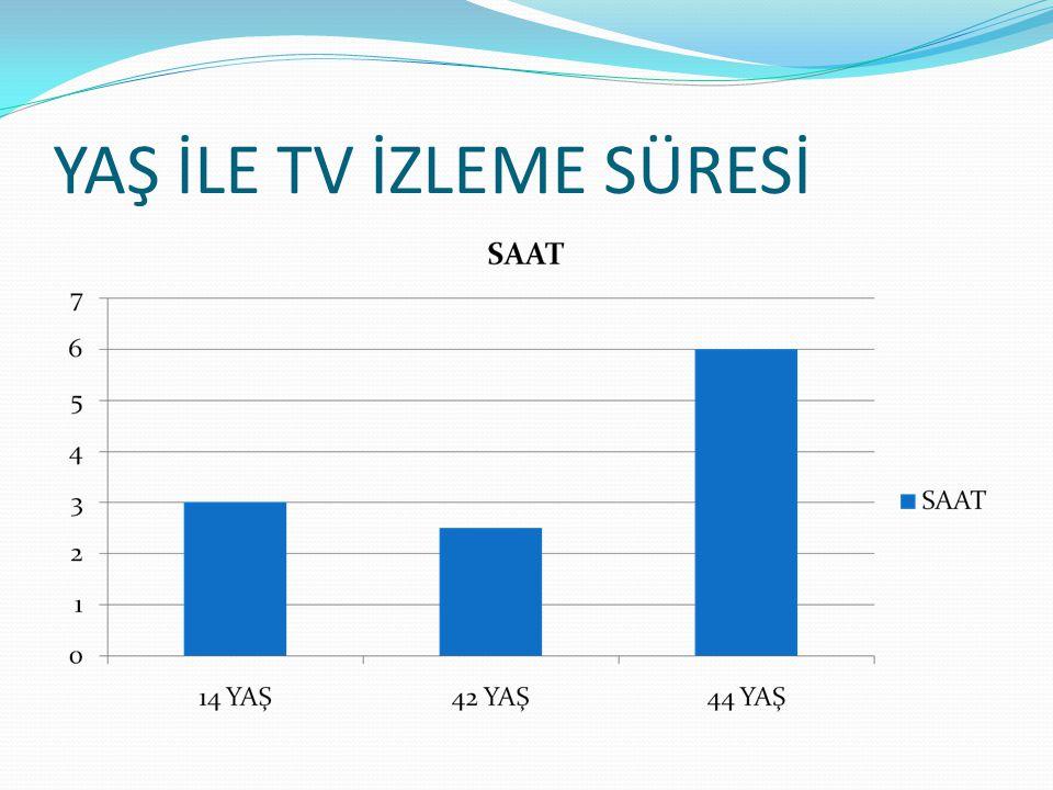 YAŞ İLE TV İZLEME SÜRESİ