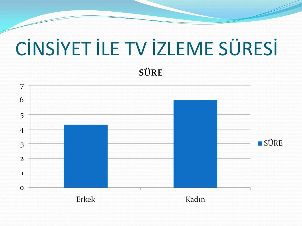 SORULAR 1) Evinizde en çok TV izleyen kişi kimdir.