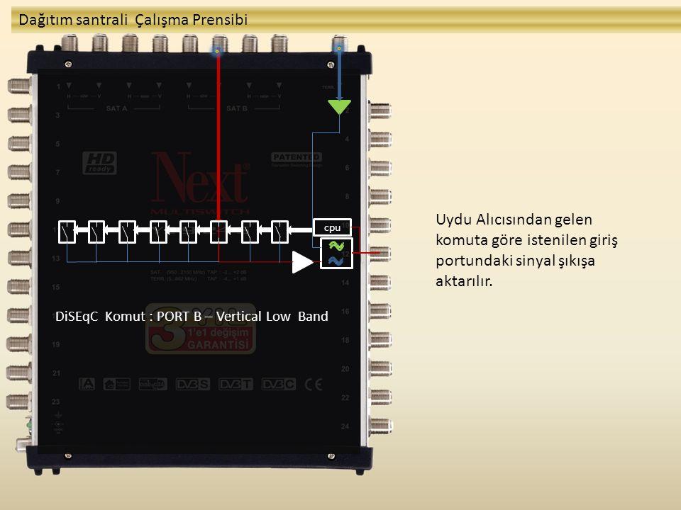 cpu DiSEqC Komut : PORT B – Vertical Low Band Dağıtım santrali Çalışma Prensibi Uydu Alıcısından gelen komuta göre istenilen giriş portundaki sinyal ş