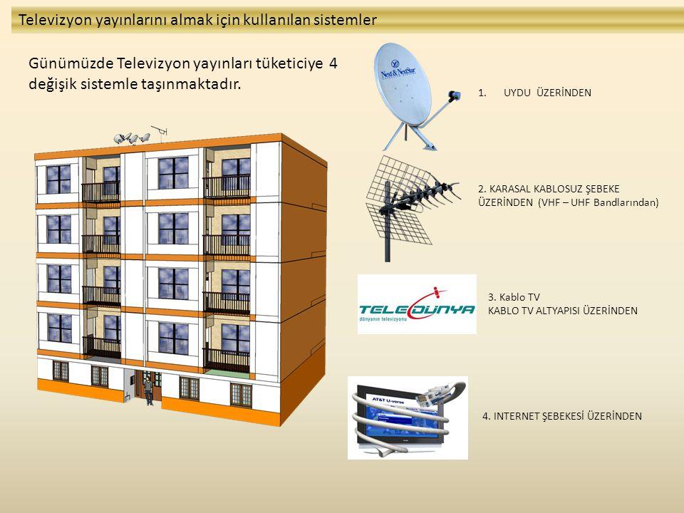 Televizyon yayınlarını almak için kullanılan sistemler Uzun bir zamandır az önce bahsedilen sistemlerin hemen hemen hepsi bir çok apartmanda aynı anda kullanılmaya başlanmıştır.