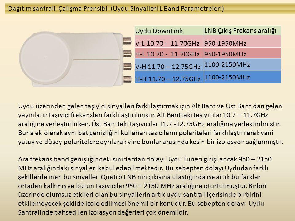 Uydu üzerinden gelen taşıyıcı sinyalleri farklılaştırmak için Alt Bant ve Üst Bant dan gelen yayınların taşıyıcı frekansları farklılaştırılmıştır. Alt