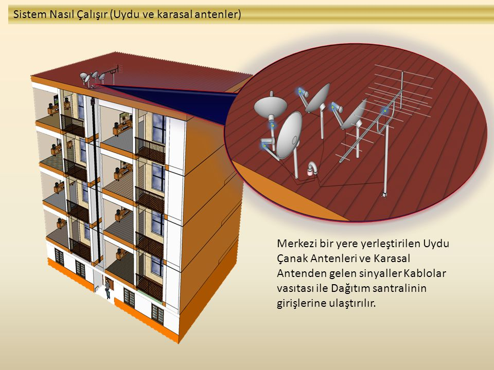 Merkezi bir yere yerleştirilen Uydu Çanak Antenleri ve Karasal Antenden gelen sinyaller Kablolar vasıtası ile Dağıtım santralinin girişlerine ulaştırı