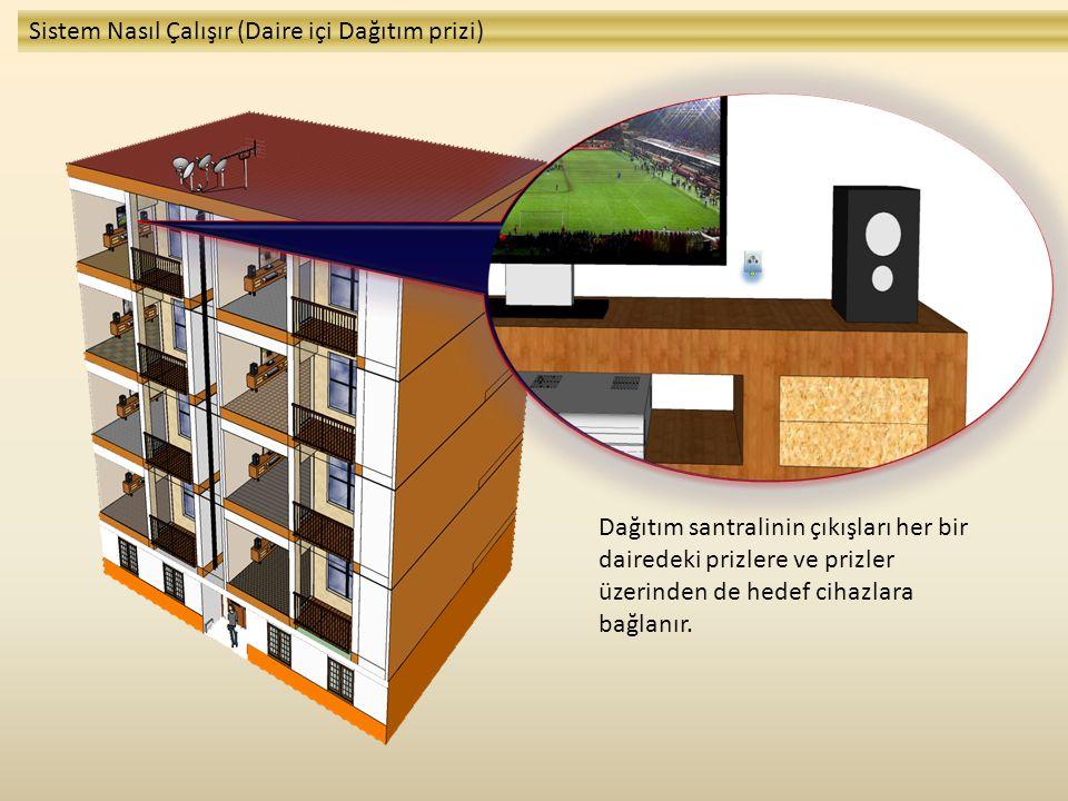 Dağıtım santralinin çıkışları her bir dairedeki prizlere ve prizler üzerinden de hedef cihazlara bağlanır. Sistem Nasıl Çalışır (Daire içi Dağıtım pri