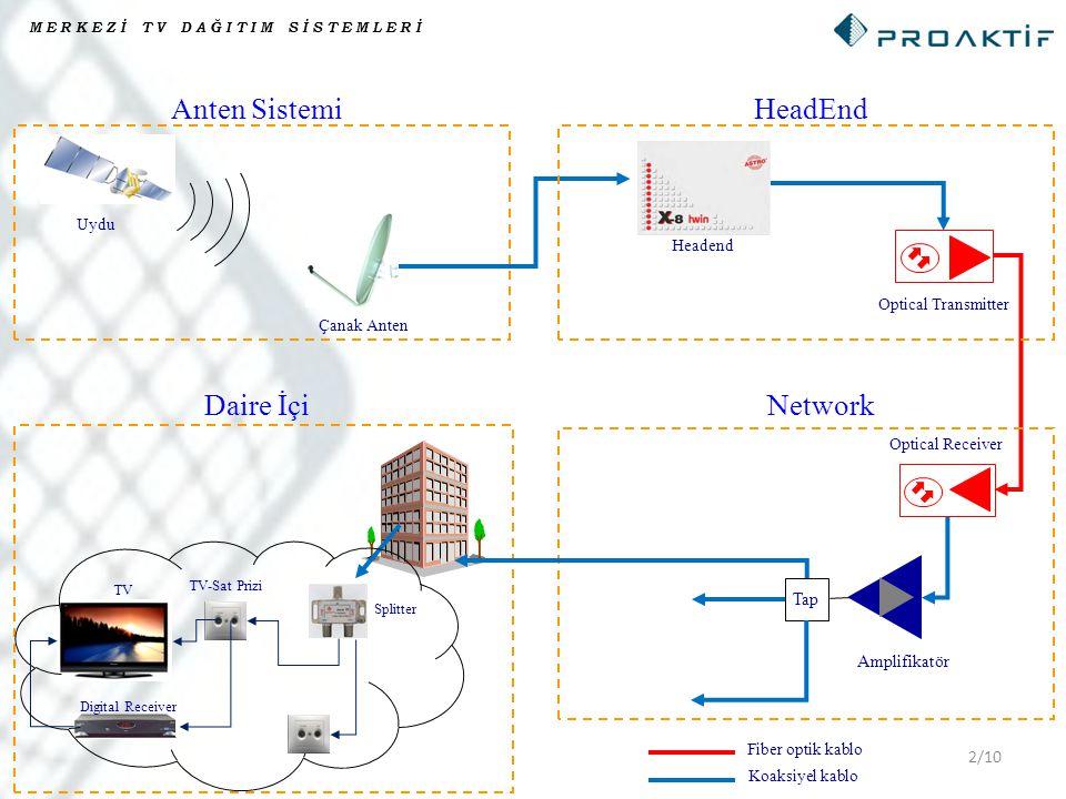 2/10 MERKEZİ TV DAĞITIM SİSTEMLERİ Uydu Çanak Anten HeadEnd Amplifikatör TV Optical Receiver Optical Transmitter Daire İçi Splitter Network Anten Sist