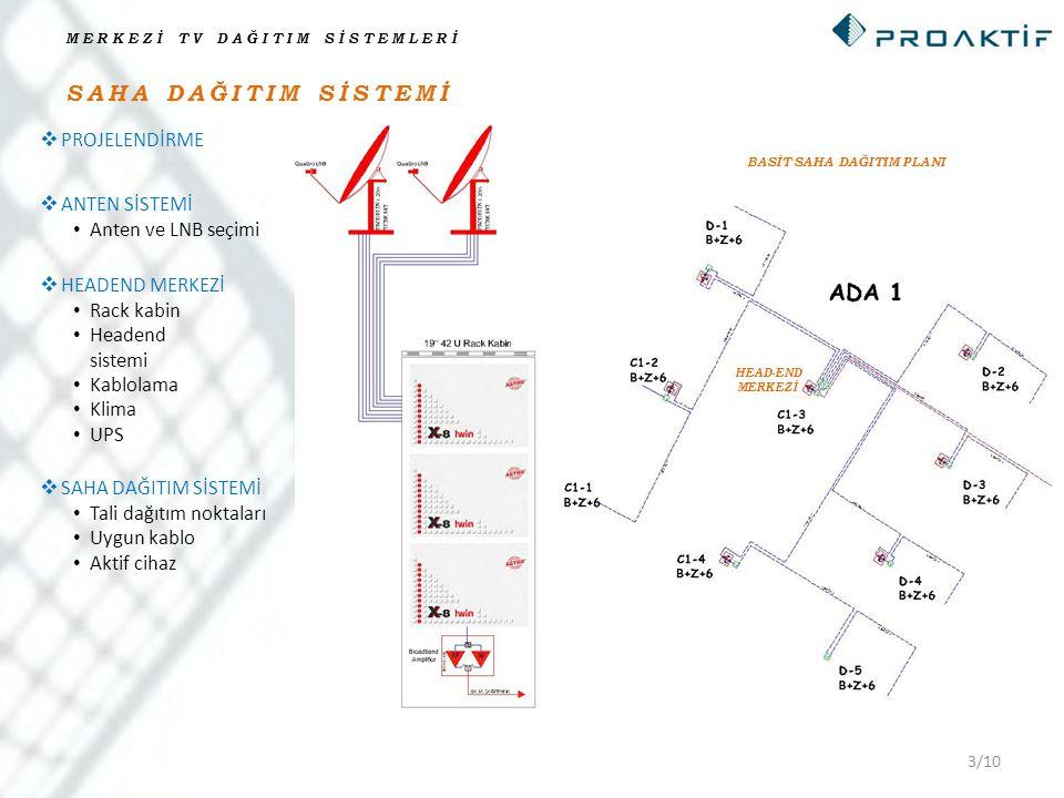 4/10 BLOK DAĞITIM SİSTEMİ MERKEZİ TV DAĞITIM SİSTEMLERİ BLOK İÇİ DAĞITIM PLANI HEAD-END MERKEZİNDEN GELEN  BLOK DAĞITIMI Blok sinyal giriş sinyalinin ölçümü Kablo Tap-Off montajı Amplifikatör ayarı Daire içi  Splitter  Priz  Sinyal ölçümü (test)