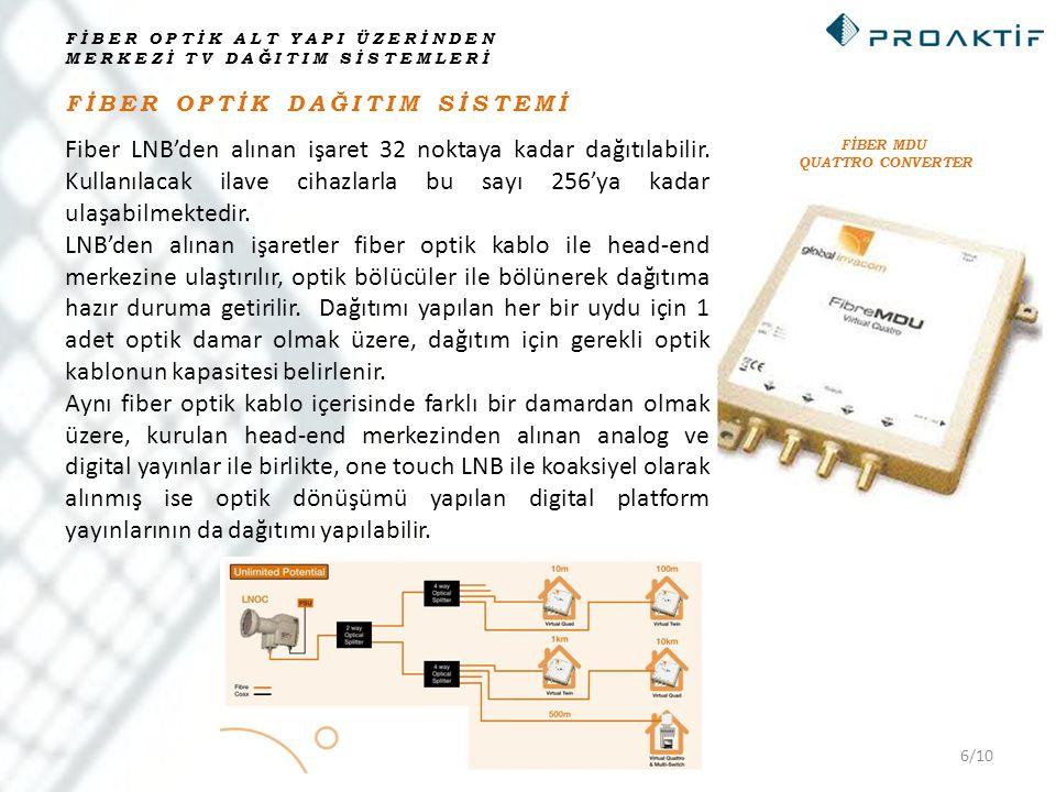6/10 FİBER OPTİK DAĞITIM SİSTEMİ Fiber LNB'den alınan işaret 32 noktaya kadar dağıtılabilir. Kullanılacak ilave cihazlarla bu sayı 256'ya kadar ulaşab